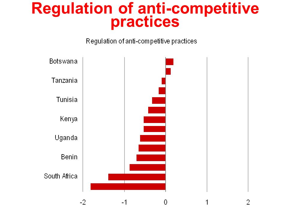 Regulation of anti-competitive practices