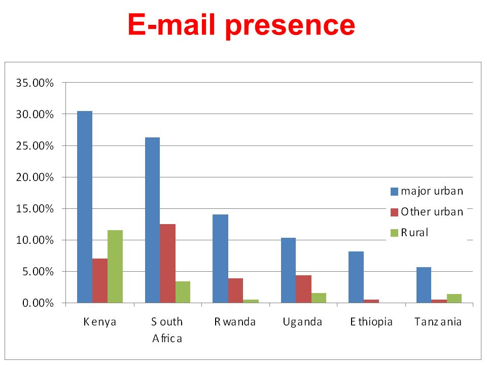 E-mail presence