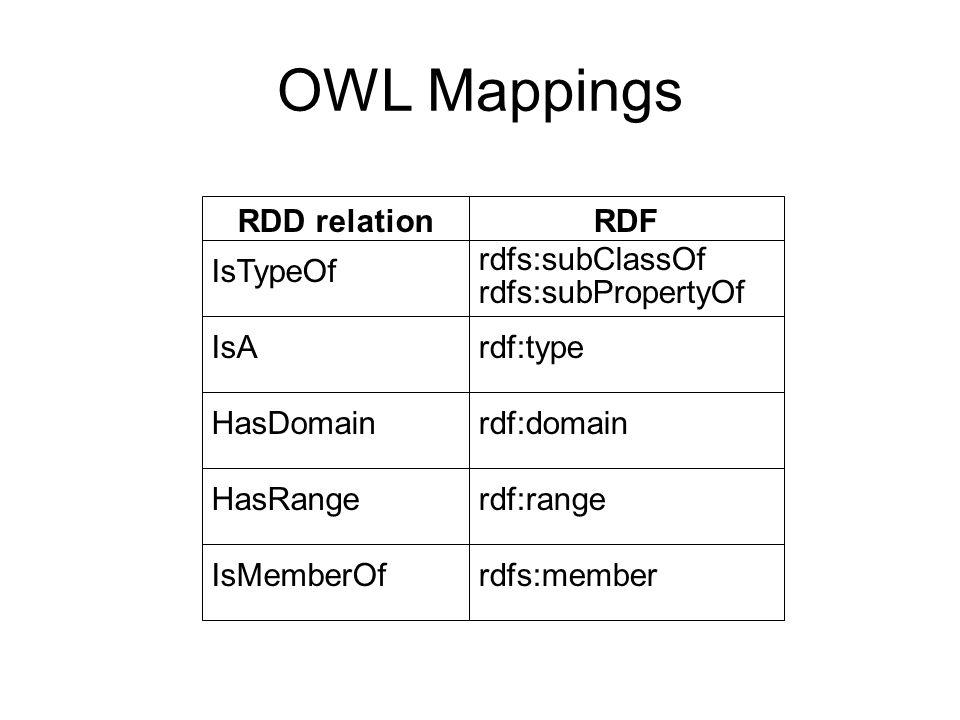 OWL Mappings rdfs:memberIsMemberOf rdf:rangeHasRange rdf:domainHasDomain rdf:typeIsA rdfs:subClassOf rdfs:subPropertyOf IsTypeOf RDFRDD relation
