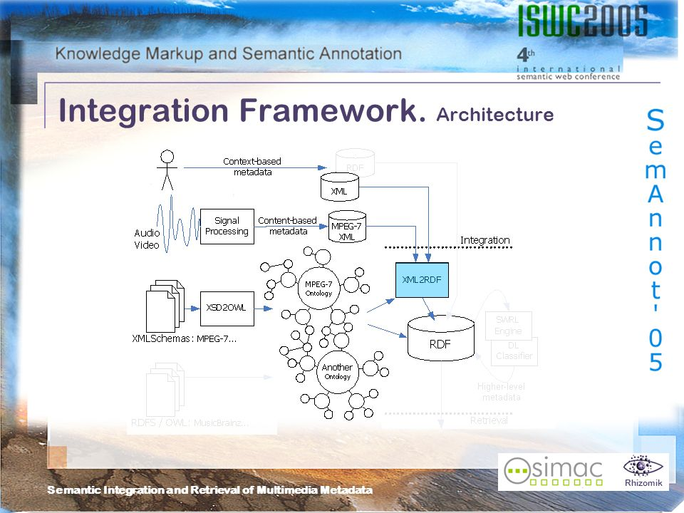 Semantic Integration and Retrieval of Multimedia Metadata Rhizomik Integration Framework.