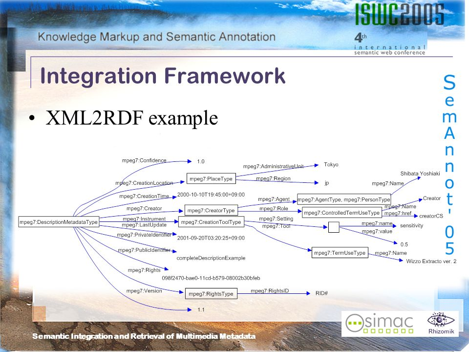 Semantic Integration and Retrieval of Multimedia Metadata Rhizomik Integration Framework XML2RDF example