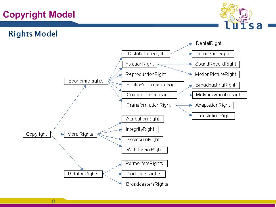 8 Copyright Model Rights Model