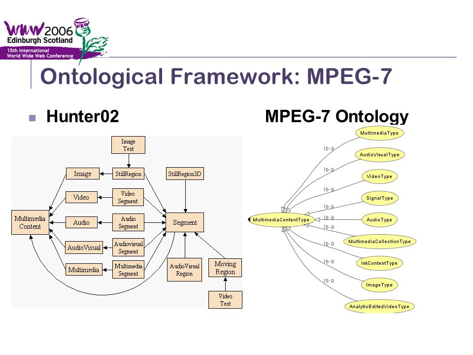 Semantic Integration and Retrieval of Multimedia Metadata Ontological Framework: MPEG-7 Hunter02MPEG-7 Ontology