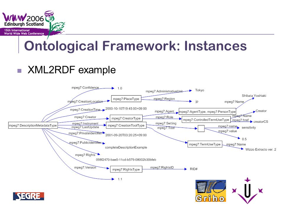 Semantic Integration and Retrieval of Multimedia Metadata Ontological Framework: Instances XML2RDF example