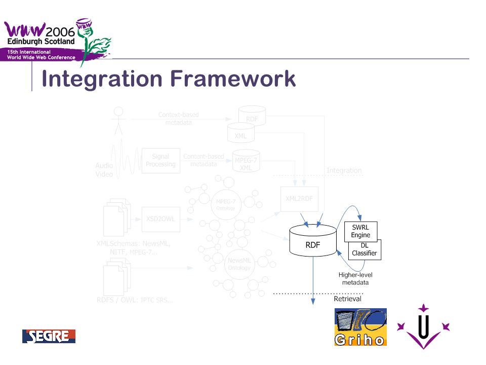 Semantic Integration and Retrieval of Multimedia Metadata Integration Framework