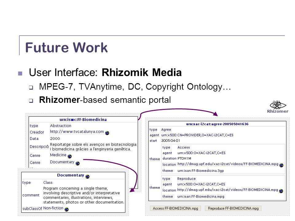 Semantic Integration and Retrieval of Multimedia Metadata Future Work User Interface: Rhizomik Media MPEG-7, TVAnytime, DC, Copyright Ontology… Rhizomer-based semantic portal Rhizomer