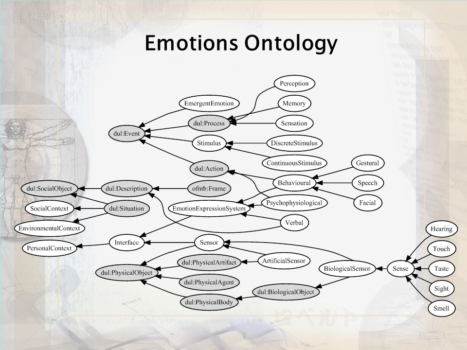 Emotions Ontology