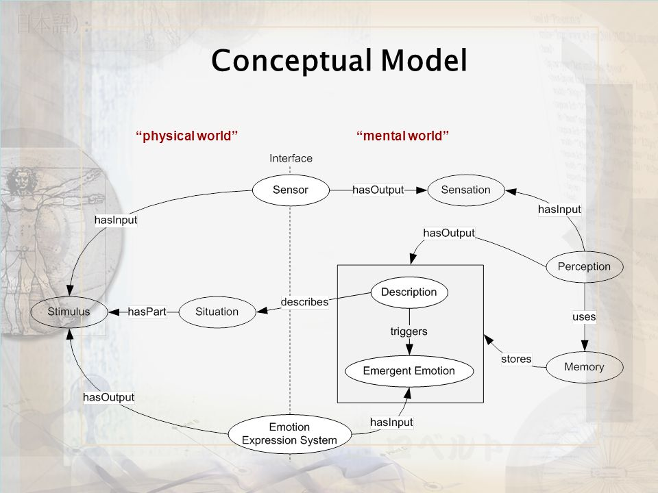 Conceptual Model physical worldmental world