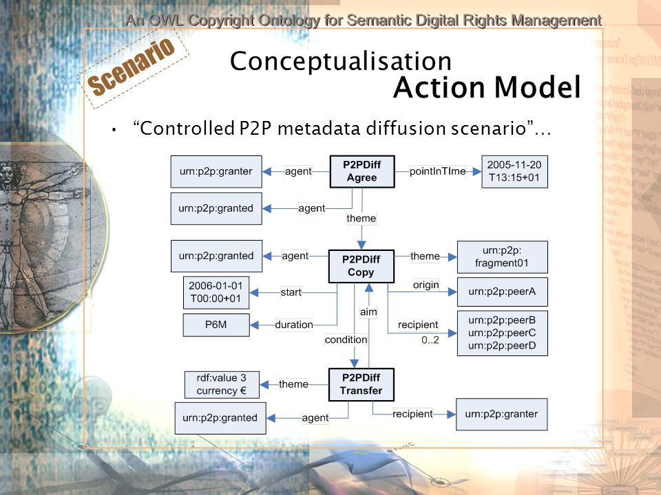 Conceptualisation Controlled P2P metadata diffusion scenario… Scenario Action Model