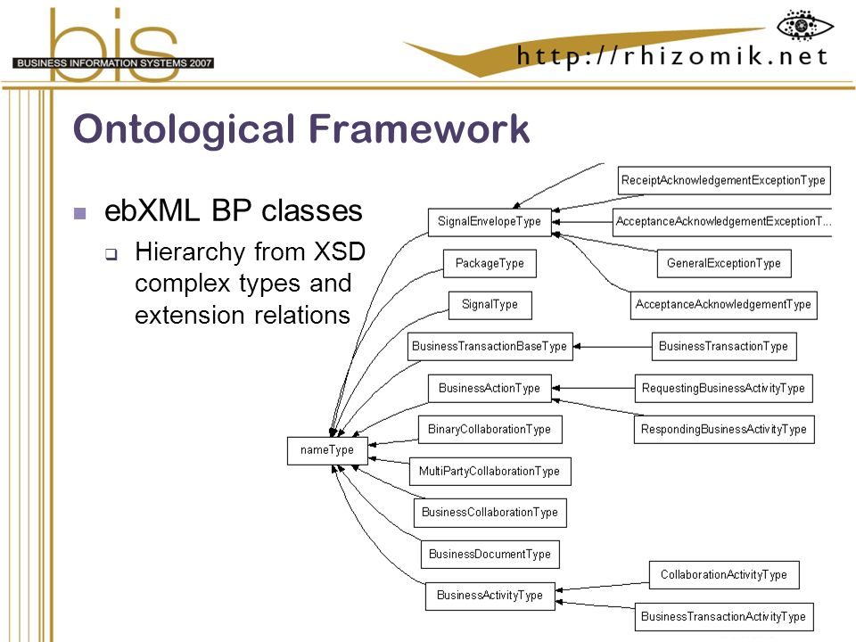 Semantic Integration and Retrieval of Multimedia Metadata Ontological Framework ebXML BP classes Hierarchy from XSD complex types and extension relations