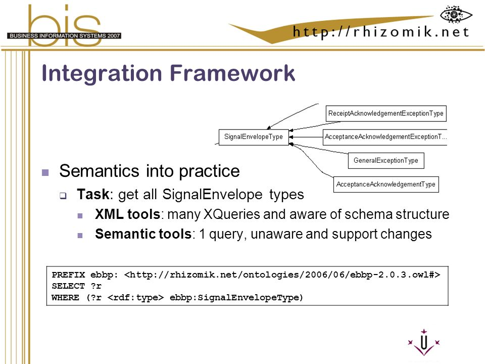 Semantic Integration and Retrieval of Multimedia Metadata Integration Framework Semantics into practice Task: get all SignalEnvelope types XML tools: many XQueries and aware of schema structure Semantic tools: 1 query, unaware and support changes PREFIX ebbp: SELECT r WHERE ( r ebbp:SignalEnvelopeType)