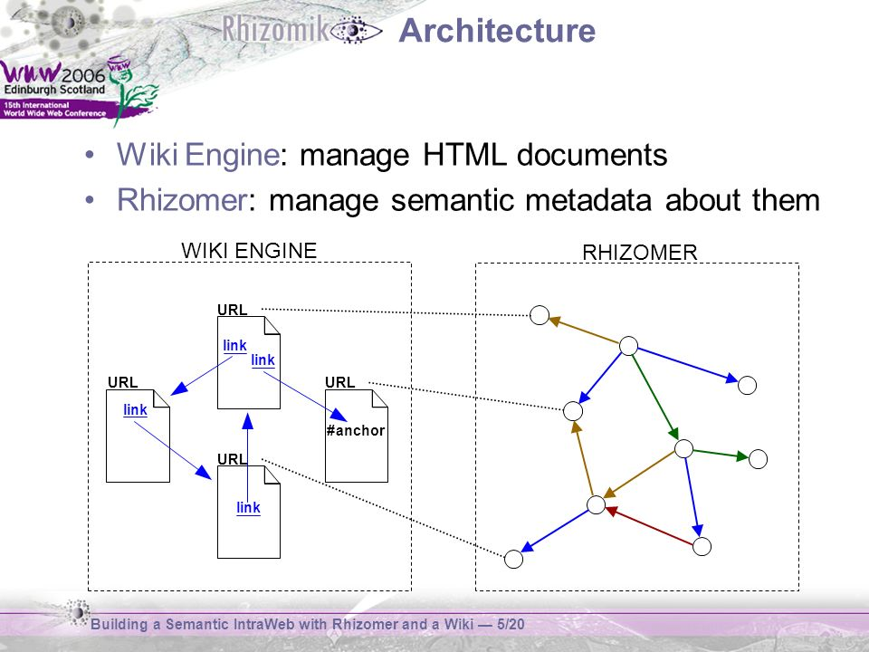 Building a Semantic IntraWeb with Rhizomer and a Wiki 6/20 Wiki Engine Simplicity: –Based on Java Servlets / JSPs / JavaScript –No database required –Store documents as HTML files –Security: public / private areas Ease of use: –FCKEditor, http://www.fckeditor.net –WYSIWYG interface, text processor like –Personalise user interface E.g.: add custom special chars