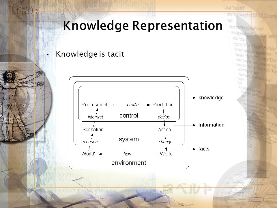 Knowledge Representation Knowledge is tacit
