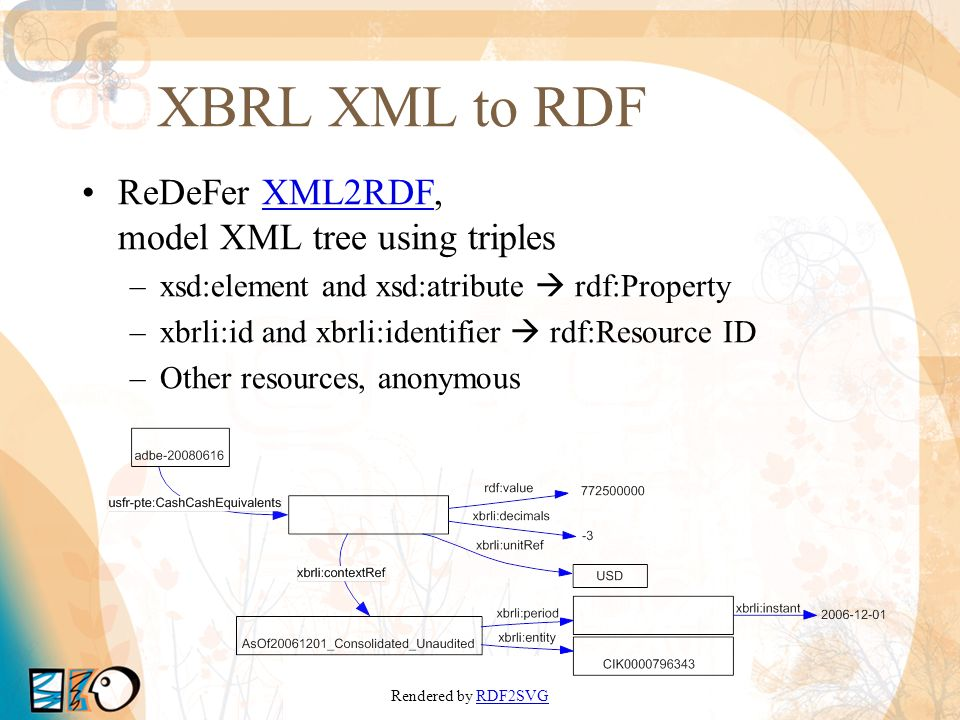 XBRL XSDs to OWL EDGAR Schemas: XBRL 2.1, US GAAP 1,… ReDeFer XSD2OWLXSD2OWL XML SchemaOWL element | attribute rdf:Property owl:DatatypeProperty owl:ObjectProperty element@substitutionGrouprdfs:subPropertyOf element@typerdfs:range complexTypeowl:Class complexType//elementowl:Restriction extension@base | restriction@base rdfs:subClassOf @maxOccurs, @minOccurs owl:maxCardinality, owl:minCardinality sequence, choice owl:intersectionOf, owl:unionOf Core classes and properties for XBRL Instance XSD2OWL mappings 1 Generally Accepted Accounting Principles Ontologies available from http://rhizomik.net/ontologies/bizontoshttp://rhizomik.net/ontologies/bizontos