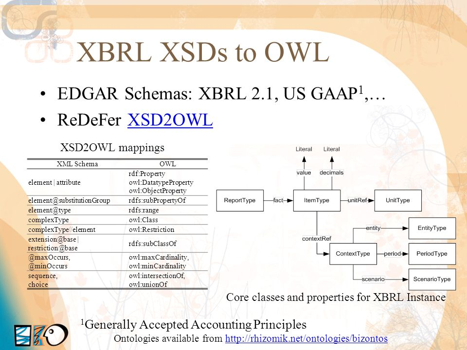 XBRL XSDs to OWL EDGAR Schemas: XBRL 2.1, US GAAP 1,… ReDeFer XSD2OWLXSD2OWL XML SchemaOWL element | attribute rdf:Property owl:DatatypeProperty owl:O