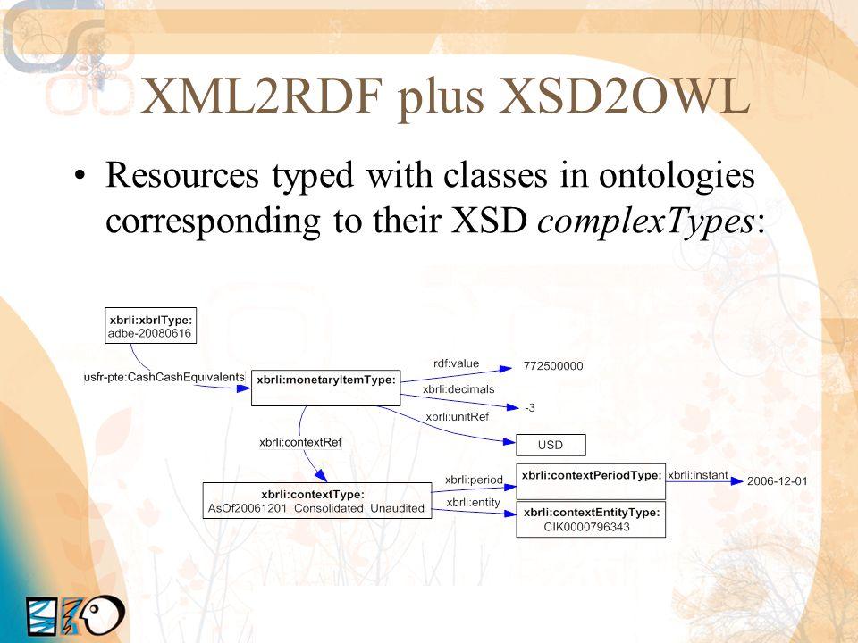 Semantic XBRL Dataset size –April 2009: 1,34 million triples from 612 XBRL filings.