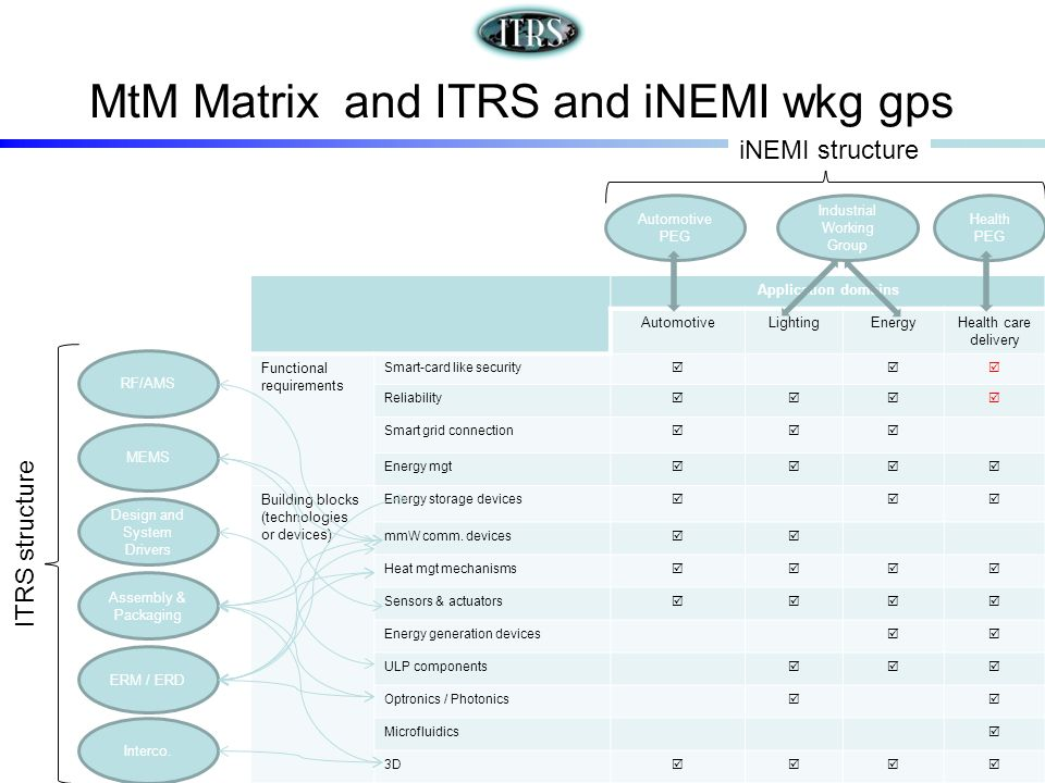 MtM Matrix and ITRS and iNEMI wkg gps Application domains AutomotiveLightingEnergyHealth care delivery Functional requirements Smart-card like security Reliability Smart grid connection Energy mgt Building blocks (technologies or devices) Energy storage devices mmW comm.