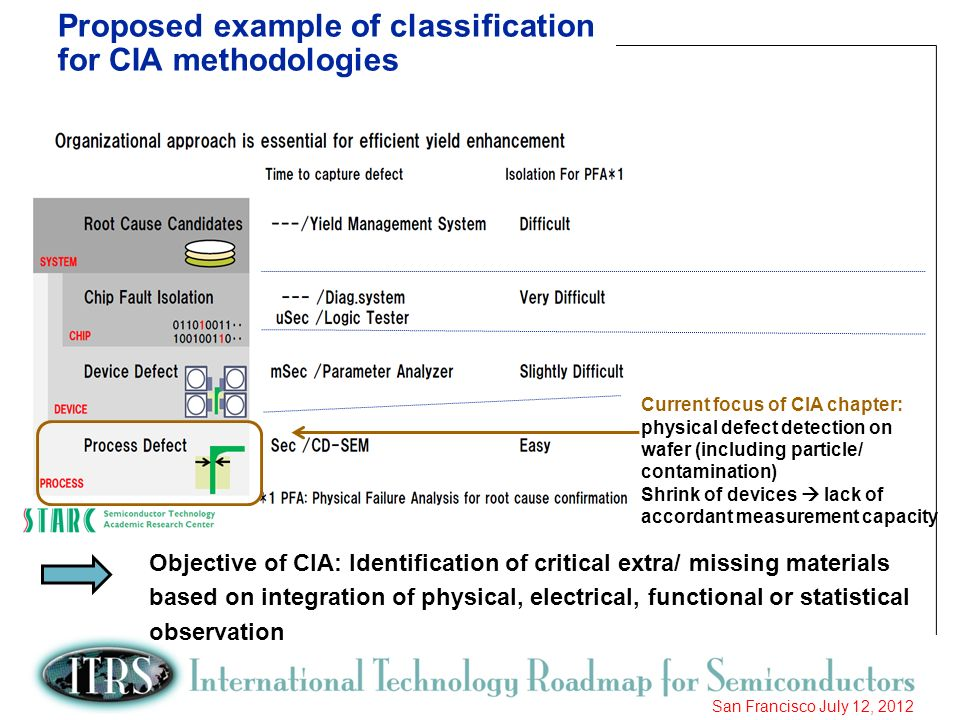 18 San Francisco July 12, 2012 Proposed example of classification for CIA methodologies Current focus of CIA chapter: physical defect detection on waf