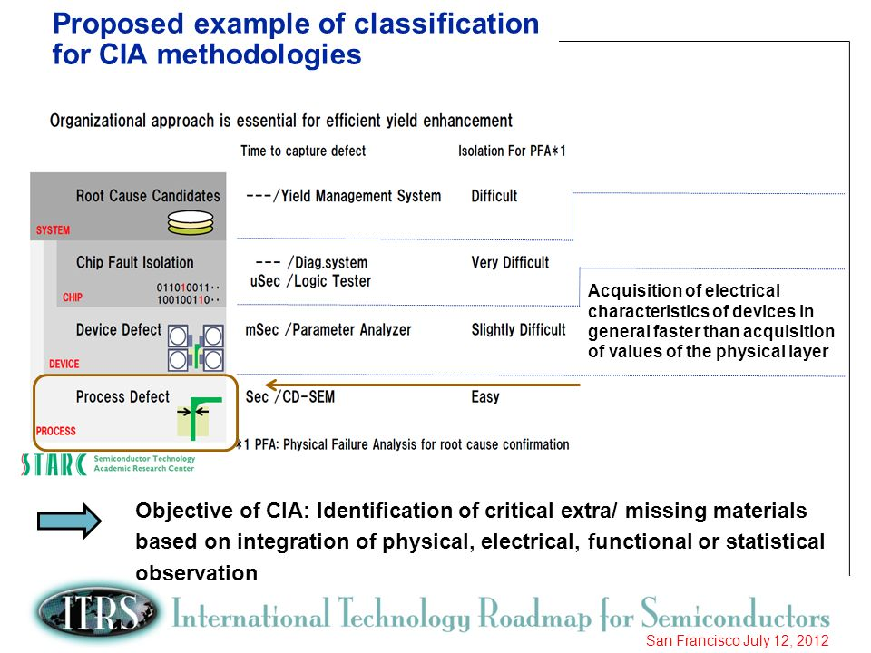 19 San Francisco July 12, 2012 Proposed example of classification for CIA methodologies Acquisition of electrical characteristics of devices in genera