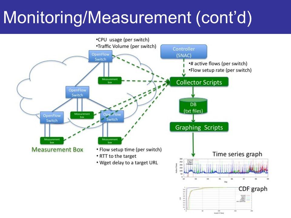 Monitoring/Measurement (contd)