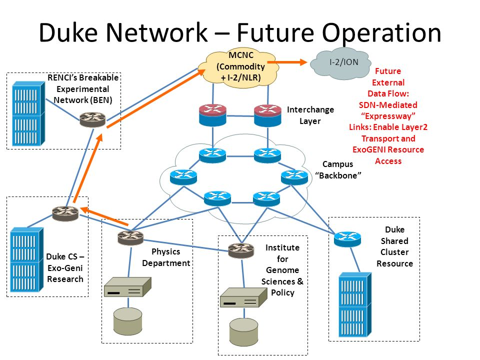 Duke Network – Future Operation MCNC (Commodity + I-2/NLR) Campus Backbone Interchange Layer Duke Shared Cluster Resource Physics Department Institute for Genome Sciences & Policy Duke CS – Exo-Geni Research RENCIs Breakable Experimental Network (BEN) Future External Data Flow: SDN-MediatedExpressway Links: Enable Layer2 Transport and ExoGENI Resource Access I-2/ION