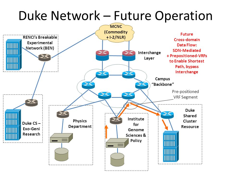 Duke Network – Future Operation MCNC (Commodity + I-2/NLR) Campus Backbone Interchange Layer Duke Shared Cluster Resource Physics Department Institute for Genome Sciences & Policy Duke CS – Exo-Geni Research RENCIs Breakable Experimental Network (BEN) Future Cross-domain Data Flow: SDN-Mediated + Prepositioned-VRFs to Enable Shortest Path, bypass Interchange Pre-positioned VRF Segment