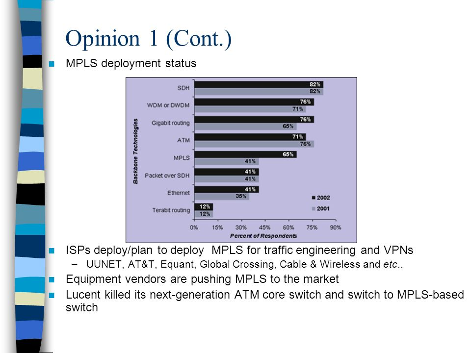 Opinion 1 (Cont.) MPLS deployment status ISPs deploy/plan to deploy MPLS for traffic engineering and VPNs –UUNET, AT&T, Equant, Global Crossing, Cable