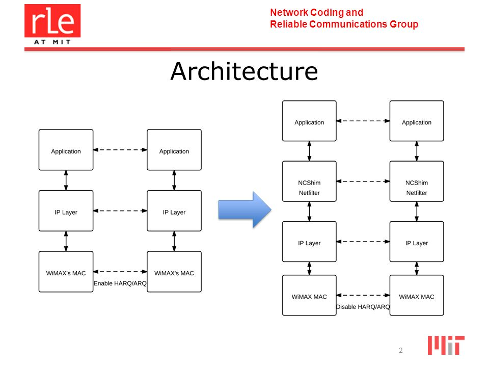Network Coding and Reliable Communications Group 2 Architecture