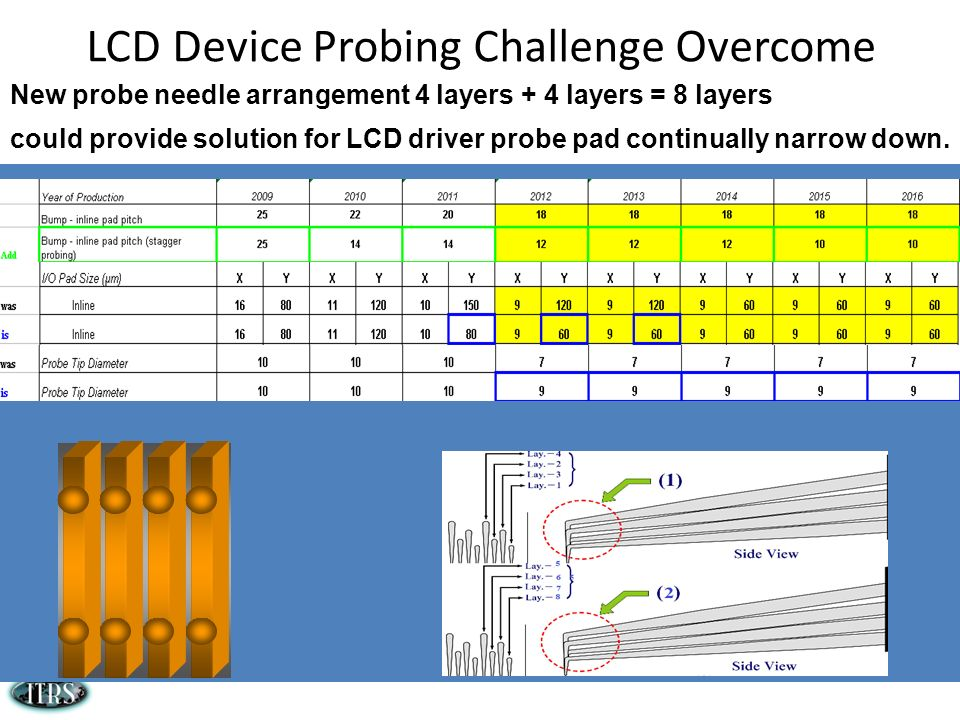 LCD Device Probing Challenge Overcome New probe needle arrangement 4 layers + 4 layers = 8 layers could provide solution for LCD driver probe pad cont