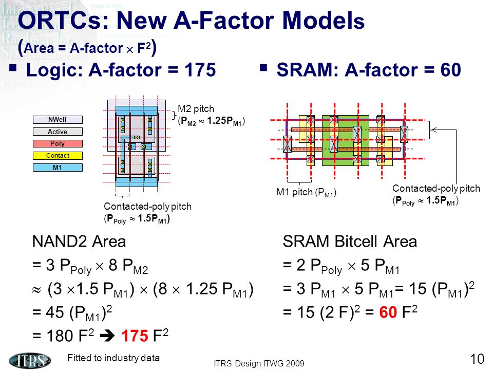 ITRS Design ITWG 2009 10 ORTCs: New A-Factor Model s ( Area = A-factor F 2 ) Logic: A-factor = 175 NAND2 Area = 3 P Poly 8 P M2 (3 1.5 P M1 ) (8 1.25