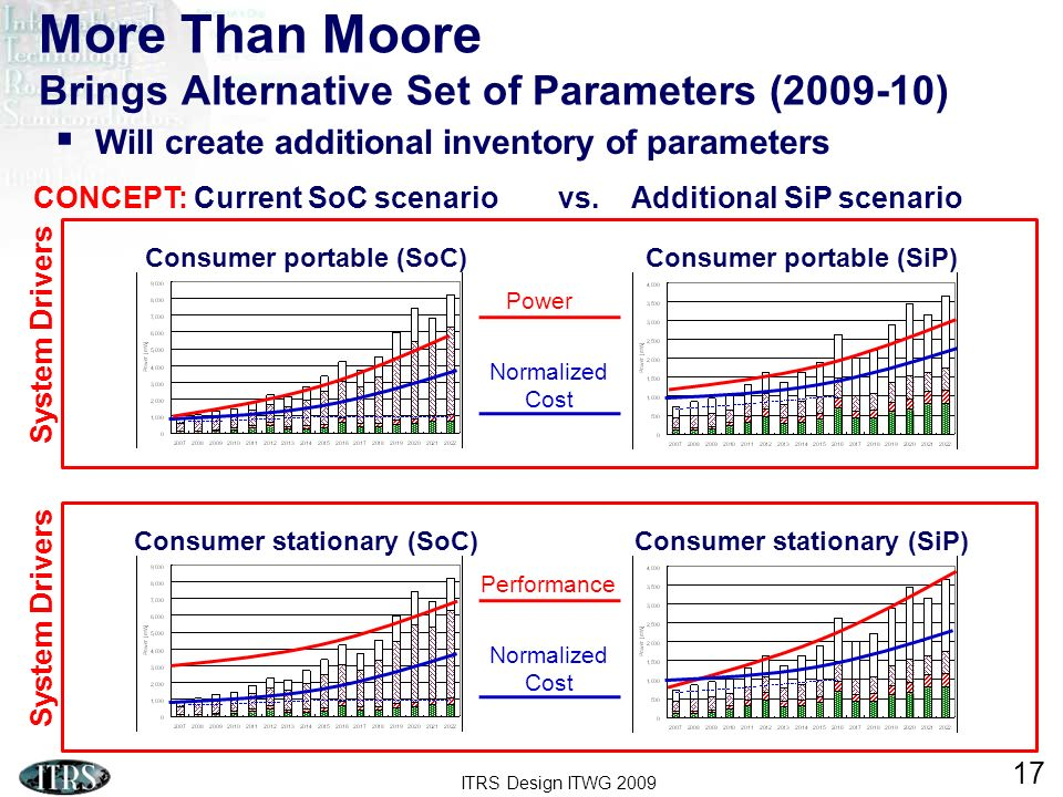 ITRS Design ITWG 2009 17 More Than Moore Brings Alternative Set of Parameters (2009-10) Will create additional inventory of parameters System Drivers
