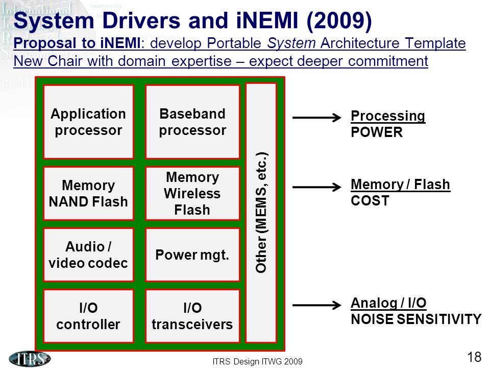ITRS Design ITWG 2009 18 System Drivers and iNEMI (2009) Proposal to iNEMI: develop Portable System Architecture Template New Chair with domain expert