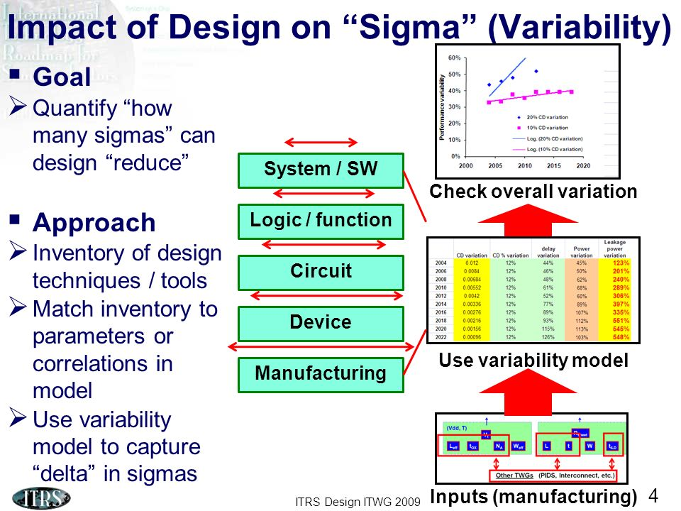 ITRS Design ITWG 2009 15 Frequency-Power Envelope Remains Critical System Issue Current priorities Power #1 goal Frequency slowdown Multi-core enables tradeoff Need to track trade-off Market vigilance Yearly adjustment Possible 2009 survey 7.7% / year ~2013: 18.9% / year 2014~: 12.2% / year