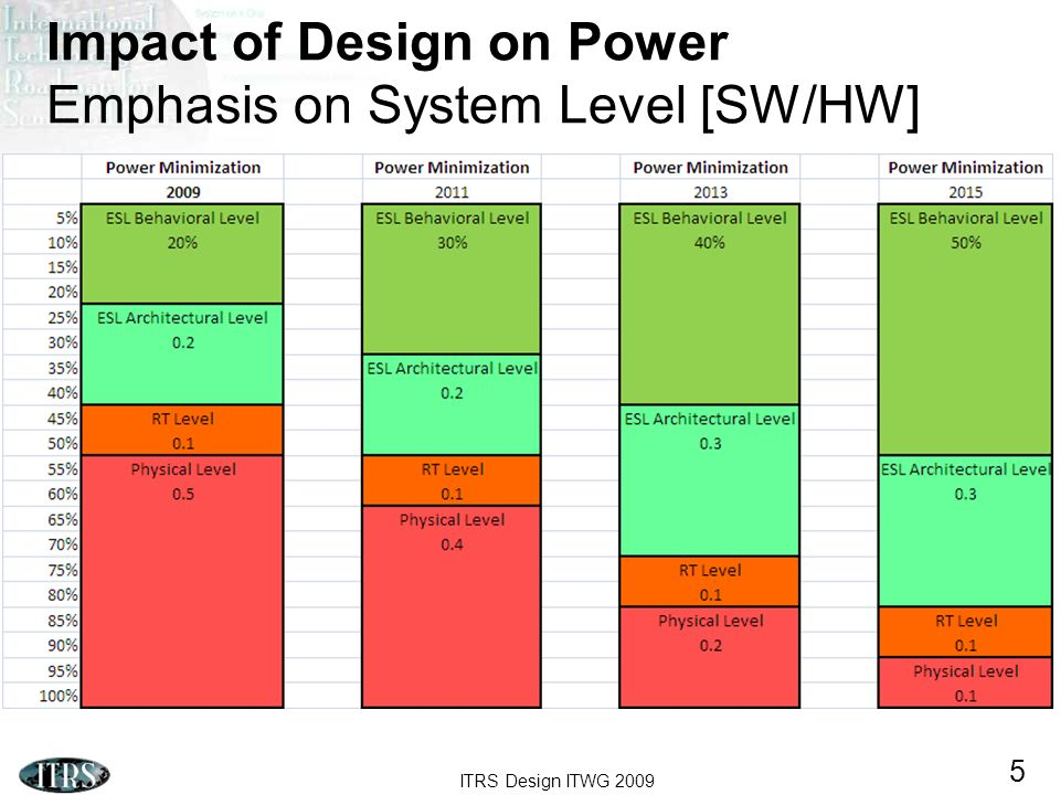 ITRS Design ITWG 2009 5 Impact of Design on Power Emphasis on System Level [SW/HW]