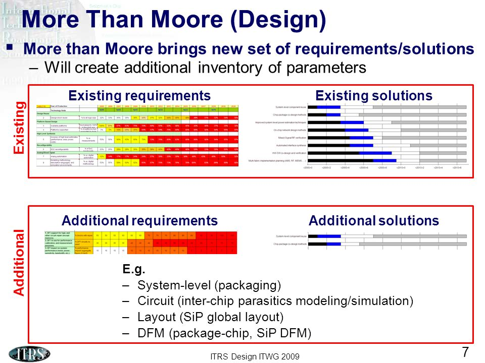ITRS Design ITWG 2009 7 More Than Moore (Design) More than Moore brings new set of requirements/solutions –Will create additional inventory of paramet