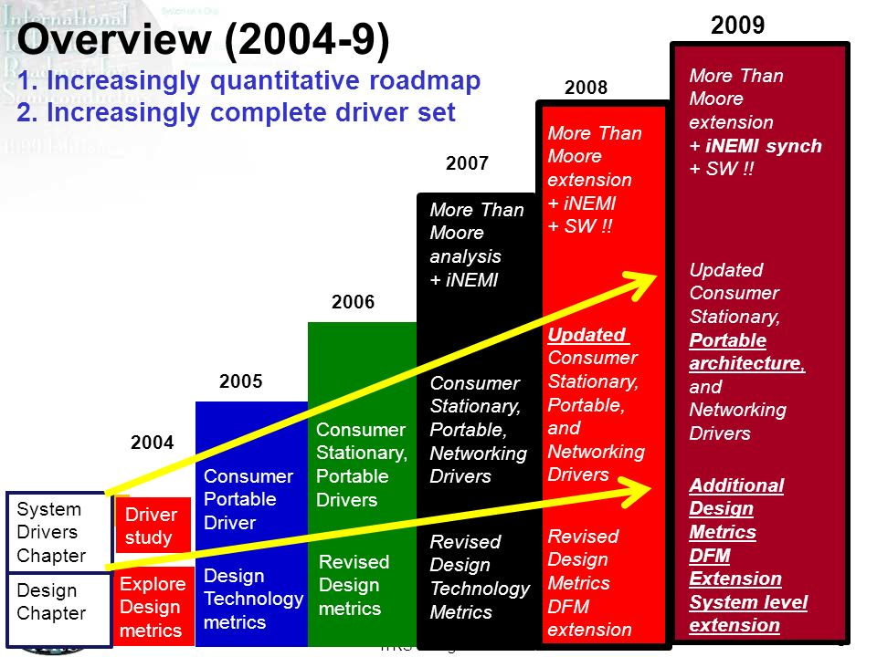 ITRS Design ITWG 2009 9 Overview (2004-9) 1. Increasingly quantitative roadmap 2. Increasingly complete driver set 2004 2005 2006 2007 Explore Design