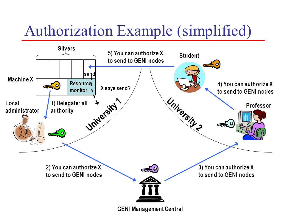 Authorization Example (simplified) 1) Delegate: all authority 2) You can authorize X to send to GENI nodes University 1 Local administrator University