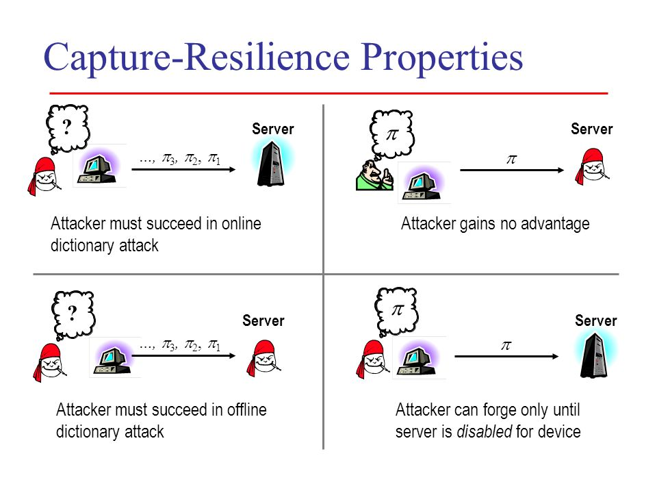 Capture-Resilience Properties Server ? …, 3, 2, 1 Attacker must succeed in online dictionary attack Server Attacker gains no advantage ? …, 3, 2, 1 At