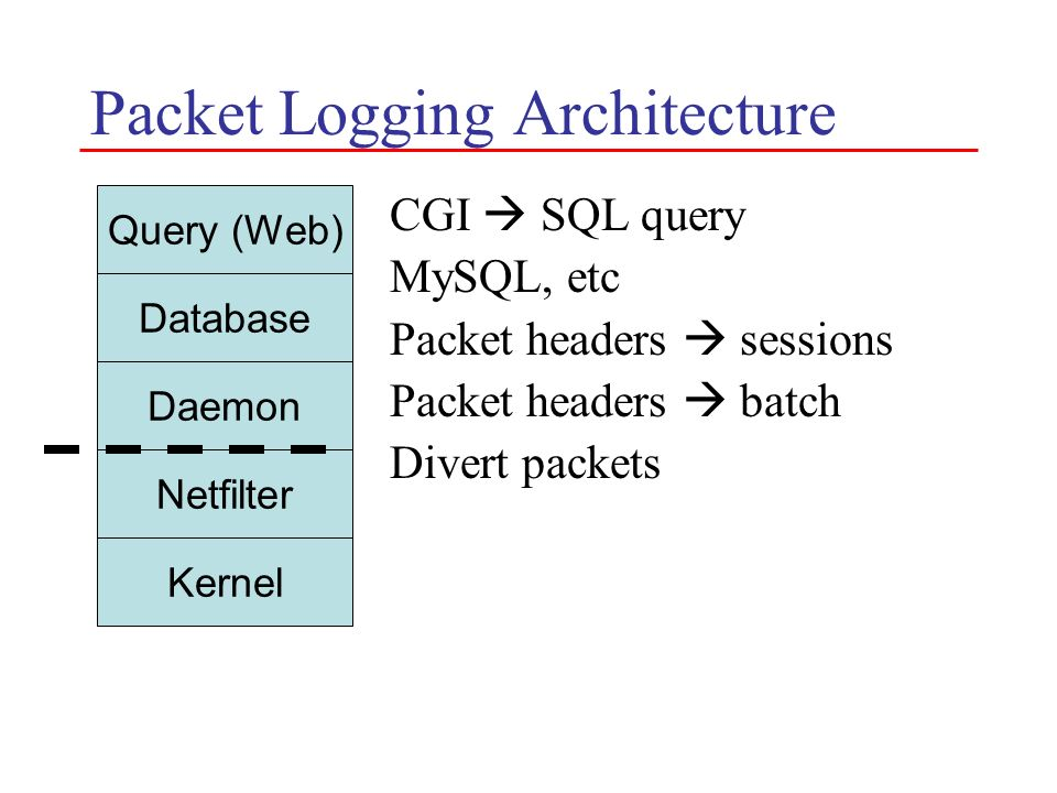 Packet Logging Architecture CGI SQL query MySQL, etc Packet headers sessions Packet headers batch Divert packets Kernel Netfilter Daemon Database Quer
