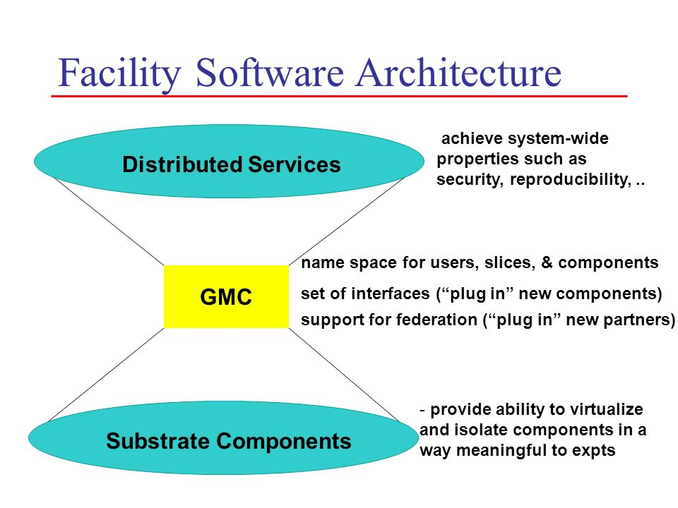 Facility Software Architecture GMC Distributed Services Substrate Components name space for users, slices, & components set of interfaces (plug in new