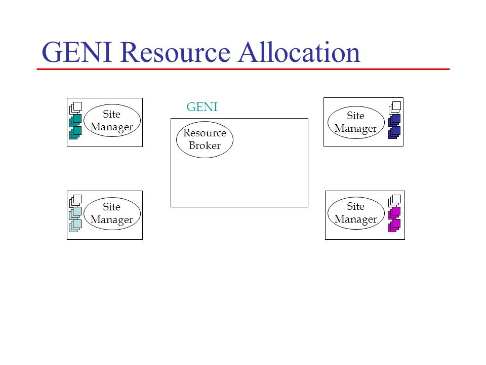 GENI Resource Allocation Site Manager Resource Broker Site Manager GENI