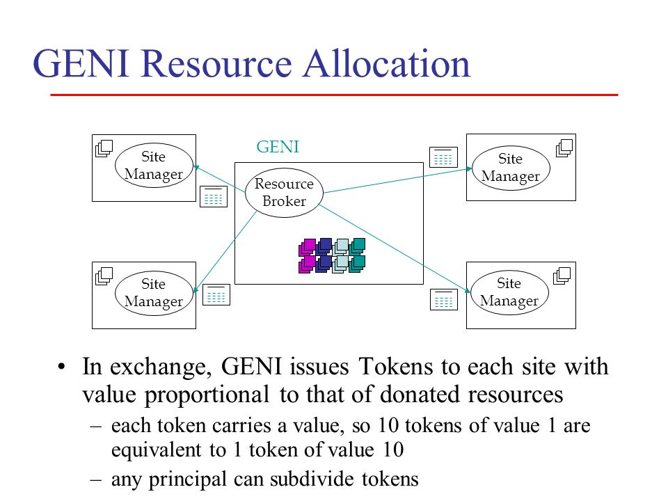 In exchange, GENI issues Tokens to each site with value proportional to that of donated resources –each token carries a value, so 10 tokens of value 1