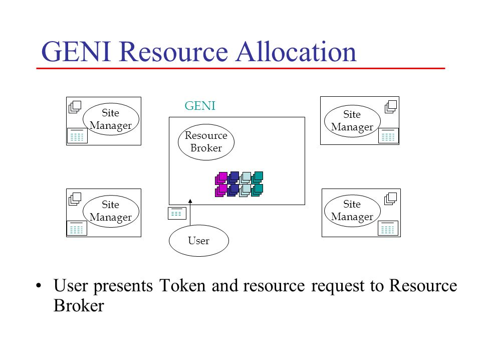 GENI Resource Allocation User presents Token and resource request to Resource Broker Site Manager Resource Broker GENI User