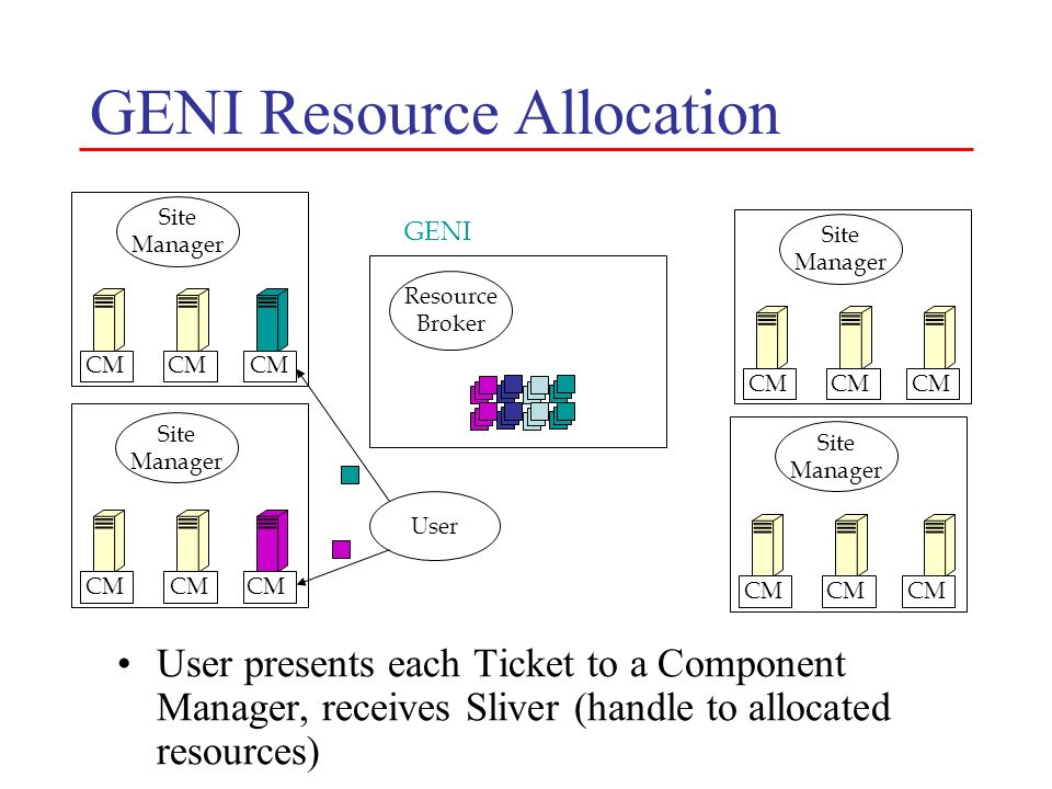 GENI Resource Allocation User presents each Ticket to a Component Manager, receives Sliver (handle to allocated resources) Resource Broker GENI User S