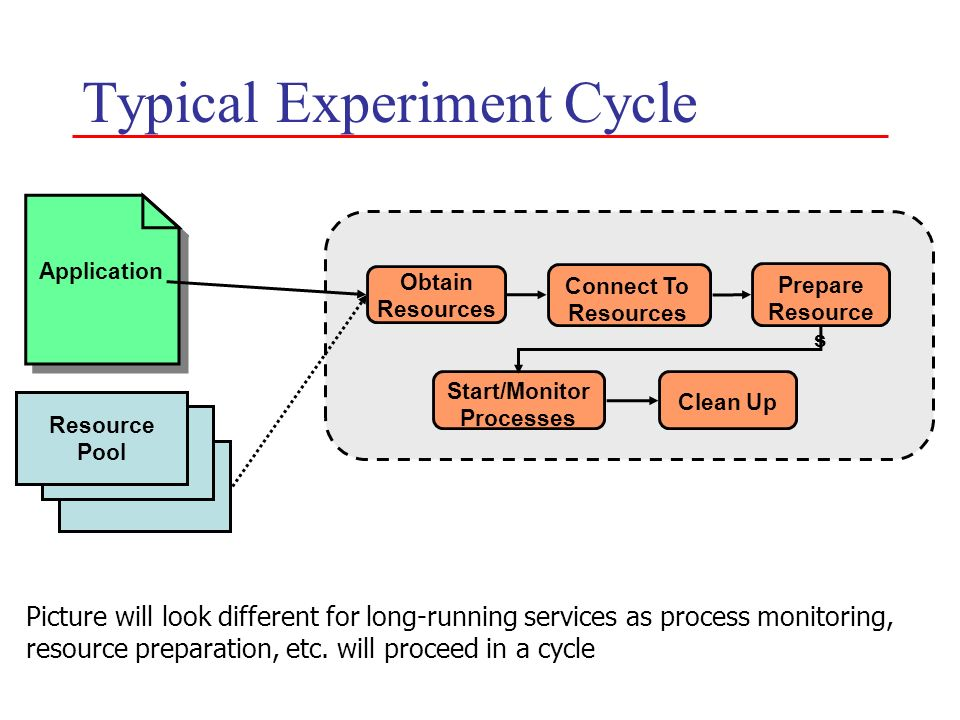 Typical Experiment Cycle Application Resource Pool Obtain Resources Connect To Resources Start/Monitor Processes Clean Up Prepare Resource s Picture w