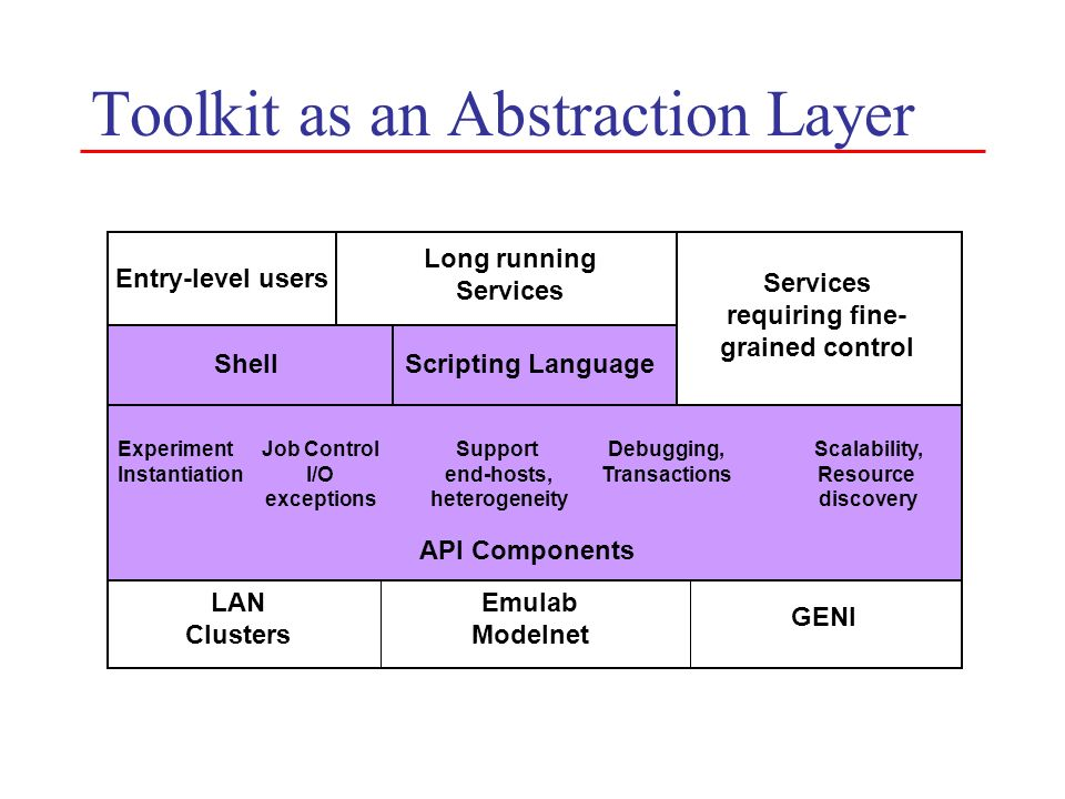 Toolkit as an Abstraction Layer LAN Clusters Emulab Modelnet GENI API Components Experiment Instantiation Job Control I/O exceptions Debugging, Transa
