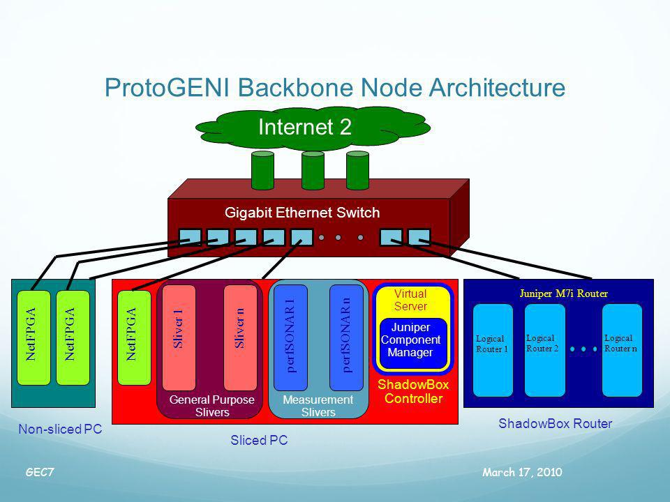 ProtoGENI Backbone Node Architecture March 17, 2010GEC7 Logical Router 1 Logical Router 2 Logical Router n Juniper M7i Router Sliver 1 NetFPGA Sliver