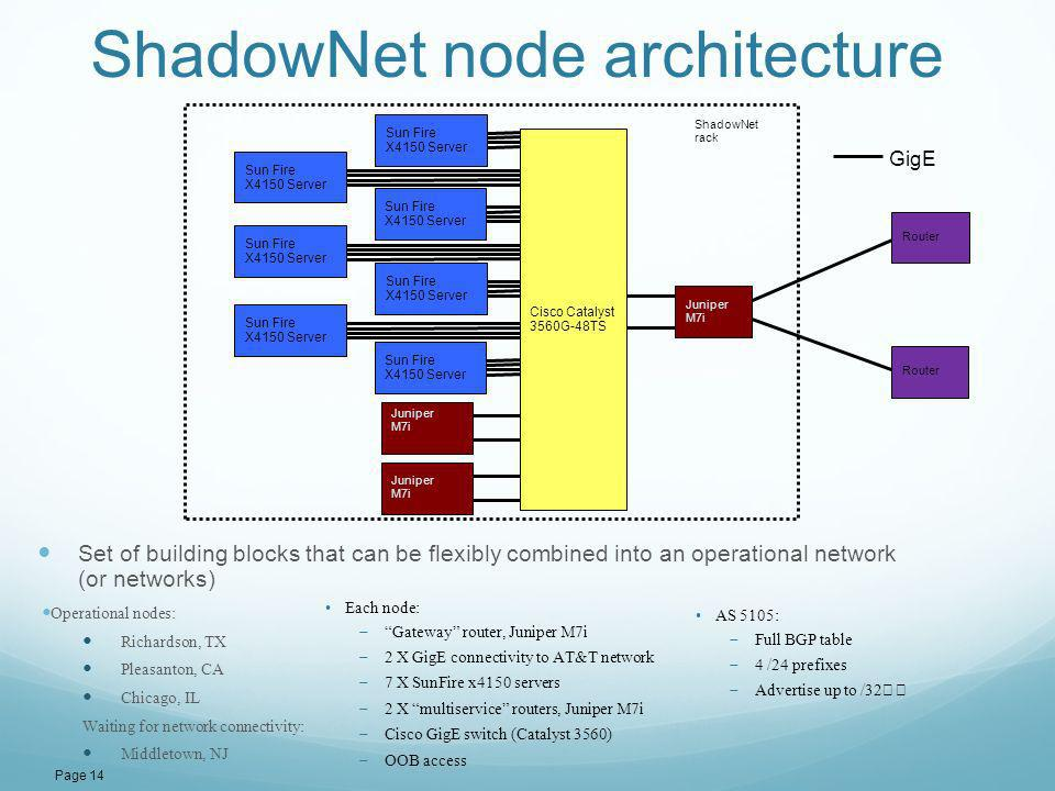 ShadowNet node architecture Operational nodes: Richardson, TX Pleasanton, CA Chicago, IL Waiting for network connectivity: Middletown, NJ Page 14 Juni