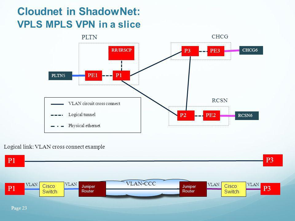 Page 23 Cloudnet in ShadowNet: VPLS MPLS VPN in a slice P1 P3 Cisco Switch P1 Juniper Router Cisco Switch P3 Juniper Router VLAN-CCC VLAN Logical link: VLAN cross connect example PLTN5 RCSN6 CHCG6 PE1 P1 RR/IRSCP P3PE3 P2PE2 Logical tunnel VLAN circuit cross connect Physical ethernet PLTN RCSN CHCG