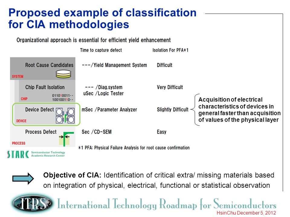 17 HsinChu December 5, 2012 Proposed example of classification for CIA methodologies Acquisition of electrical characteristics of devices in general f